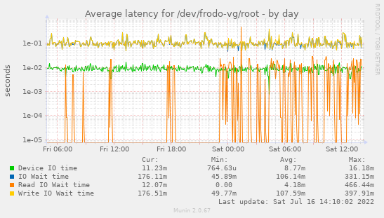 Munin :: recompile se :: frodo recompile se :: diskstats_latency
